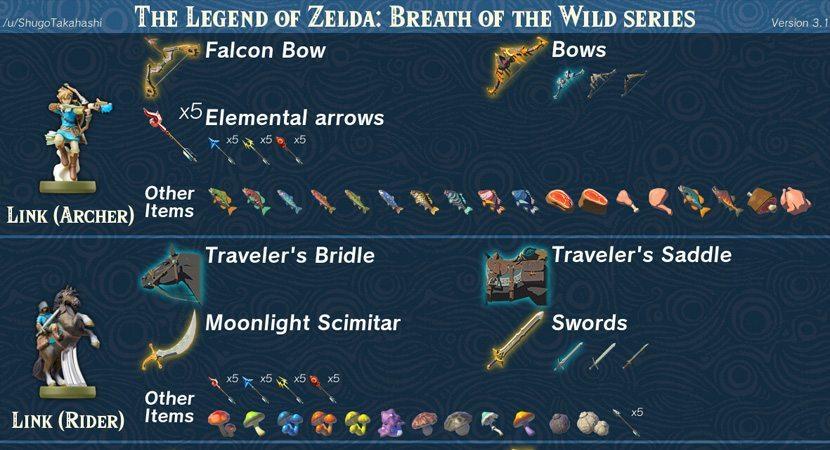 Zelda Breath of Wild Amiibo Chart