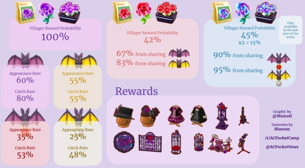 Pocket Camp Gothic Event