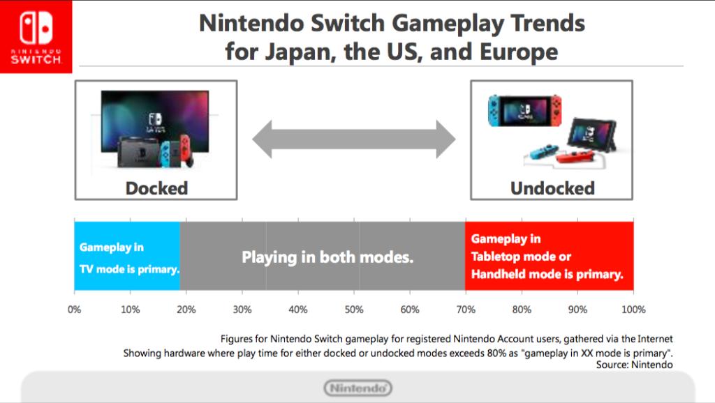 Nintendo Switch User Data